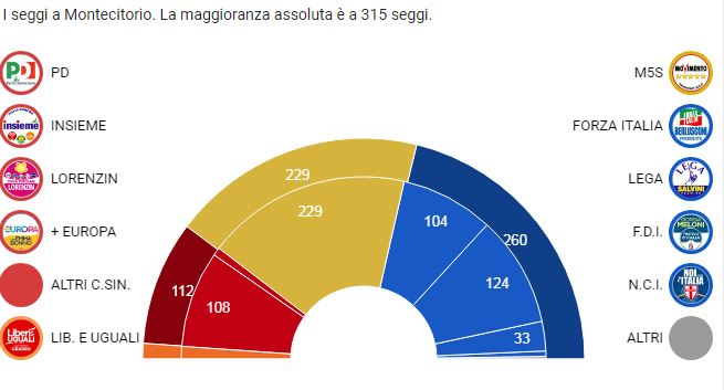 Elezioni 2018 camera e senato i seggi assegnati in for Camera dei deputati composizione
