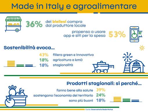 Made in Italy, un biellese su tre fa la spesa dal produttore