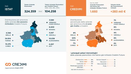 Regione: 40 mln per le imprese di Piemonte e Valle D'Aosta