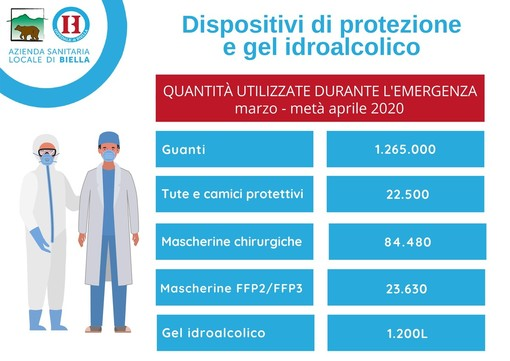 Dispositivi di protezione individuale: la generosità della comunità per l'Asl di Biella