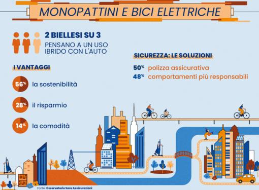 """Monopattini e bici elettriche:  per più di 2 biellesi su 3 il futuro è l'uso """"ibrido"""" con l'auto"""