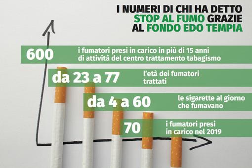 Giornata mondiale senza tabacco, settanta  le persone seguite nel 2019 dal Fondo Edo Tempia